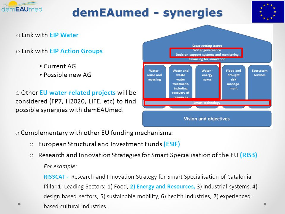 demEAumed - synergies o Link with EIP Water o Link with EIP Action Groups Current AG Possible new AG o Other EU water-related projects will be considered (FP7, H2020, LIFE, etc) to find possible synergies with demEAUmed.
