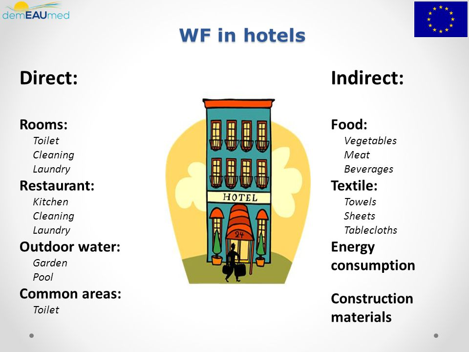 WF in hotels Direct: Rooms: Toilet Cleaning Laundry Restaurant: Kitchen Cleaning Laundry Outdoor water: Garden Pool Common areas: Toilet Indirect: Food: Vegetables Meat Beverages Textile: Towels Sheets Tablecloths Energy consumption Construction materials