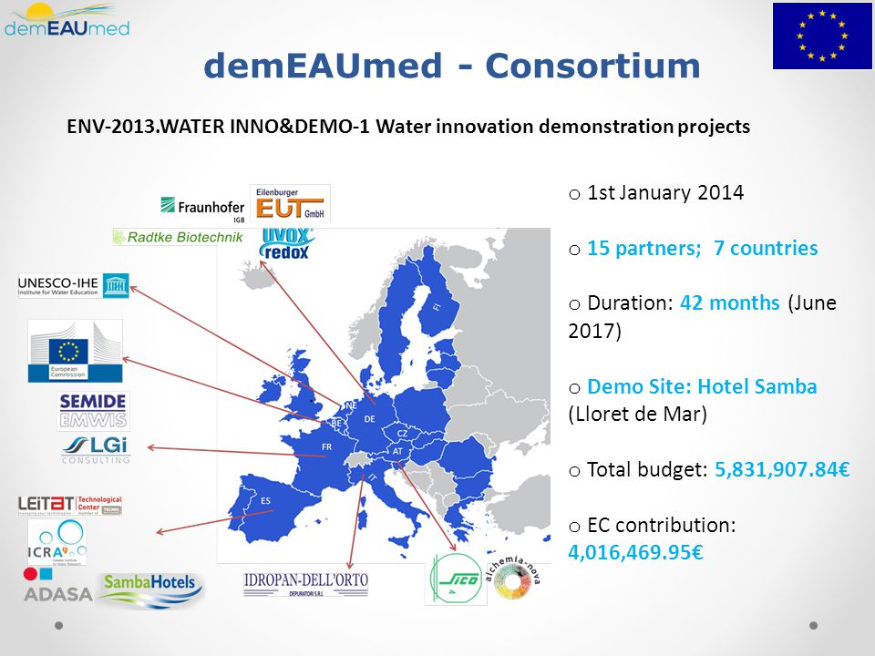 demEAUmed - Consortium o 1st January 2014 o 15 partners; 7 countries o Duration: 42 months (June 2017) o Demo Site: Hotel Samba (Lloret de Mar) o Total budget: 5,831,907.84€ o EC contribution: 4,016,469.95€ ENV-2013.WATER INNO&DEMO-1 Water innovation demonstration projects