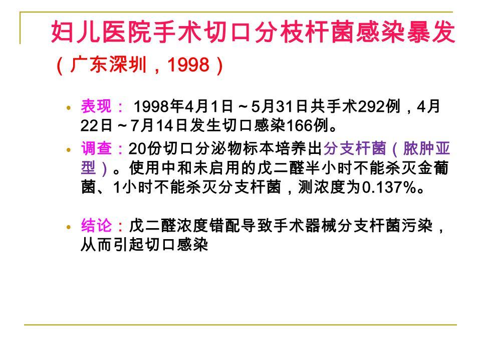 妇儿医院手术切口分枝杆菌感染暴发 (广东深圳, 1998 ) 表现: 1998 年 4 月 1 日~ 5 月 31 日共手术 292 例, 4 月 22 日~ 7 月 14 日发生切口感染 166 例。 调查: 20 份切口分泌物标本培养出分支杆菌(脓肿亚 型)。使用中和未启用的戊二醛半小时不能杀灭金葡 菌、 1 小时不能杀灭分支杆菌,测浓度为 0.137% 。 结论:戊二醛浓度错配导致手术器械分支杆菌污染, 从而引起切口感染