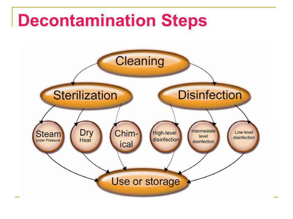 Decontamination Steps