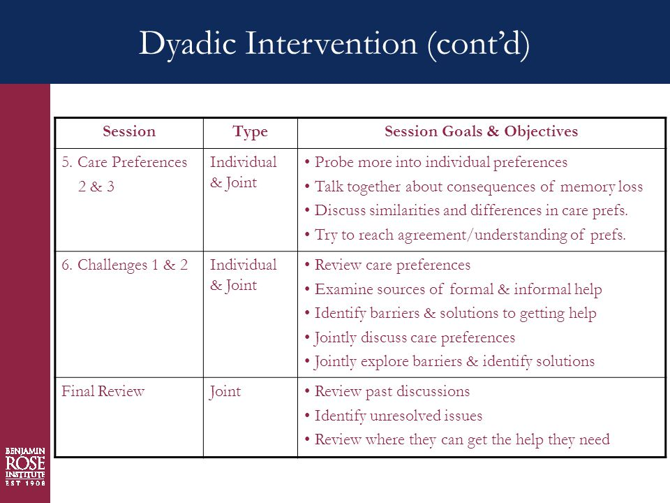 Dyadic Intervention (cont'd) SessionTypeSession Goals & Objectives 5.