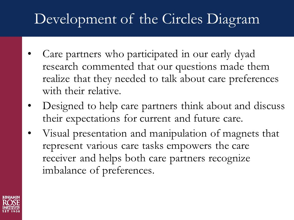 Development of the Circles Diagram Care partners who participated in our early dyad research commented that our questions made them realize that they needed to talk about care preferences with their relative.