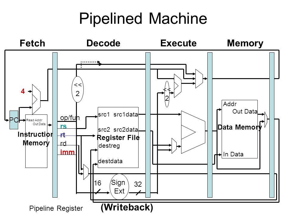Pipelined Machine Read Addr Out Data Instruction Memory PC 4 src1 src1data src2 src2data Register File destreg destdata op/fun rs rt rd imm Addr Out Data Data Memory In Data 32 Sign Ext 16 << 2 << 2 Pipeline Register Fetch (Writeback) ExecuteDecodeMemory