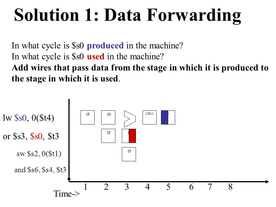 Time-> or $s3, $s0, $t3 IF ID IF MEM 1 2 3 4 5 6 7 8 In what cycle is $s0 produced in the machine.