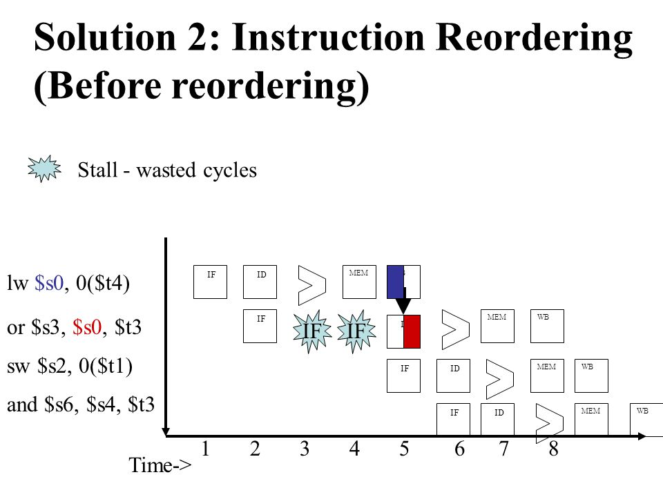Time-> or $s3, $s0, $t3 IF ID IF MEM 1 2 3 4 5 6 7 8 MEMWB IF Stall - wasted cycles sw $s2, 0($t1) and $s6, $s4, $t3 IF ID IF ID WB MEM WB Solution 2: Instruction Reordering (Before reordering) lw $s0, 0($t4) WB ID