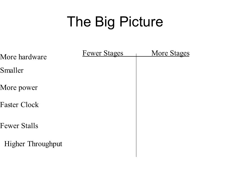 The Big Picture Fewer StagesMore Stages More hardware Smaller More power Faster Clock Fewer Stalls Higher Throughput