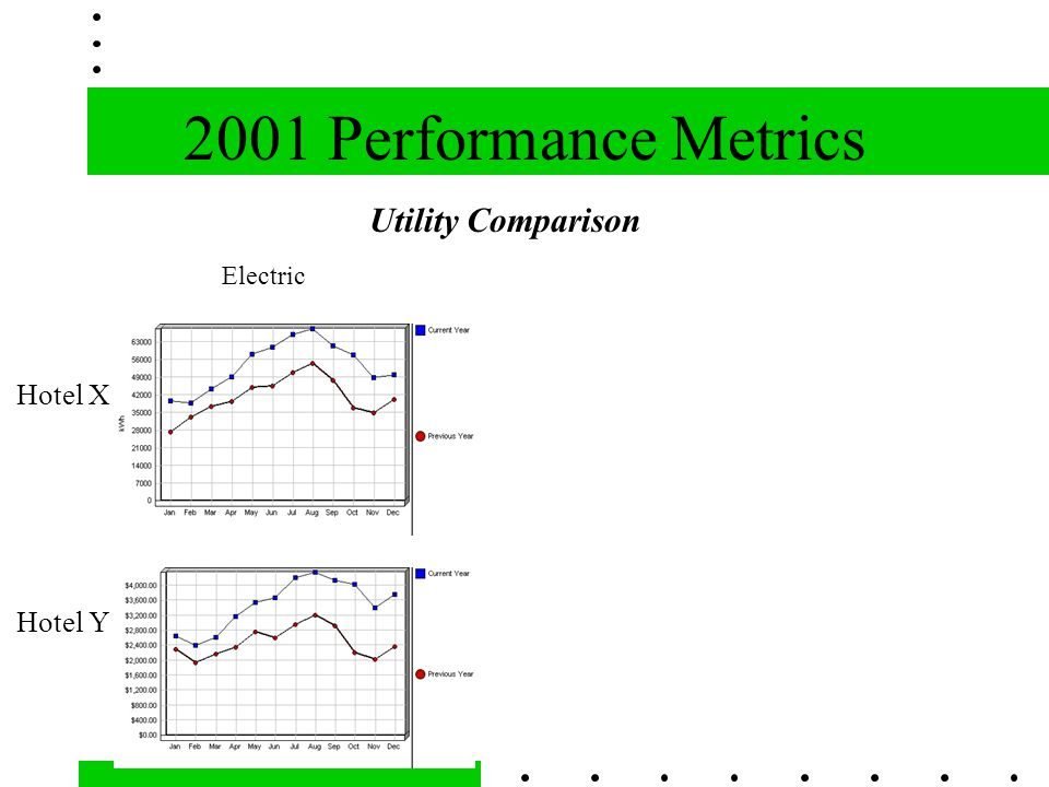 2001 Performance Metrics Electric Utility Comparison Hotel X Hotel Y
