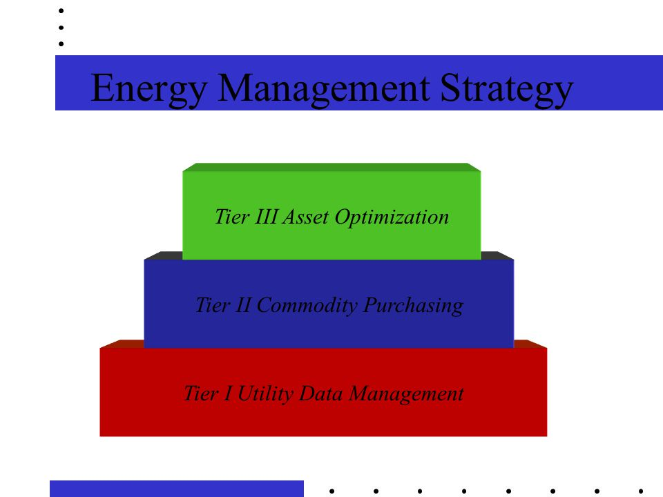 Energy Management Strategy Tier I Utility Data Management Tier II Commodity Purchasing Tier III Asset Optimization
