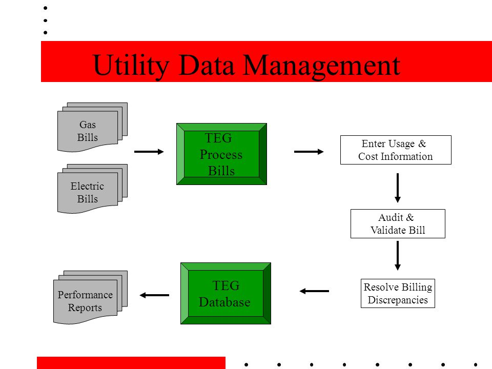 Utility Data Management TEG Process Bills Electric Bills Gas Bills TEG Database Enter Usage & Cost Information Audit & Validate Bill Resolve Billing Discrepancies Performance Reports
