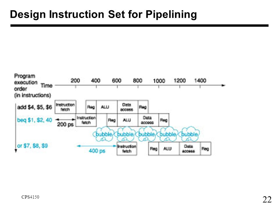 22 CPS4150 Design Instruction Set for Pipelining