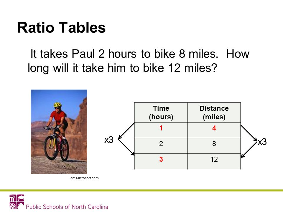 Ratio Tables It takes Paul 2 hours to bike 8 miles. How long will it take him to bike 12 miles? Time (hours) Distance (miles) 14 28 312 cc: Microsoft.