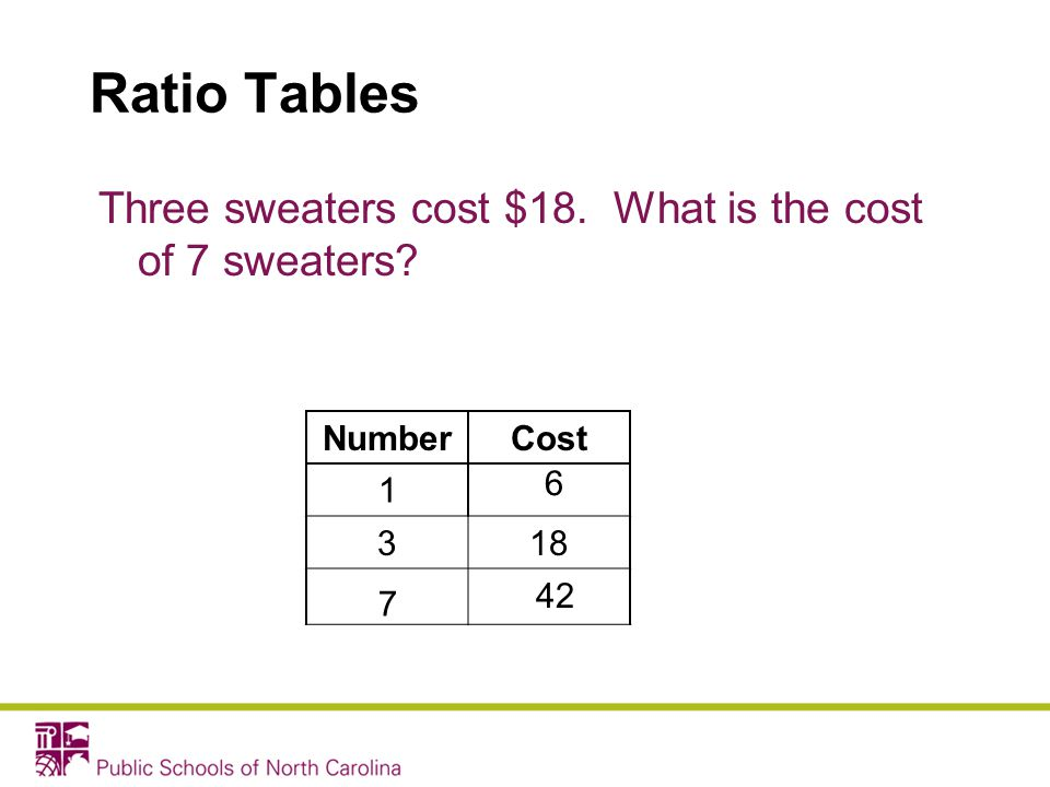 Ratio Tables Three sweaters cost $18. What is the cost of 7 sweaters? NumberCost 318 6 1 7 42