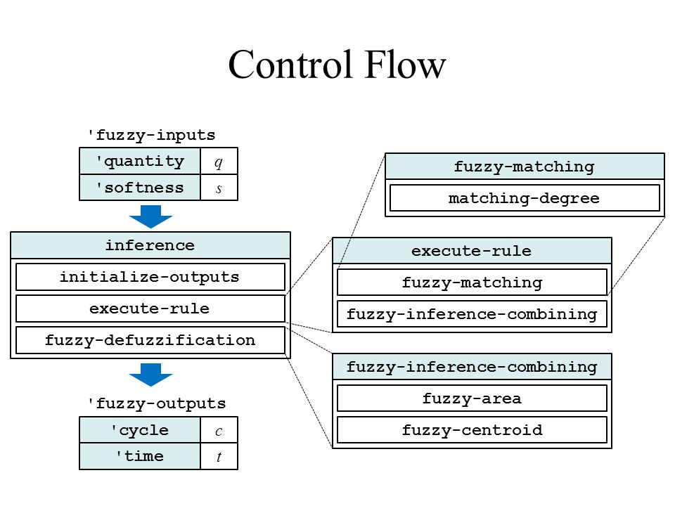 Control Flow inference initialize-outputs execute-rule fuzzy-defuzzification execute-rule fuzzy-matching fuzzy-inference-combining fuzzy-matching matc