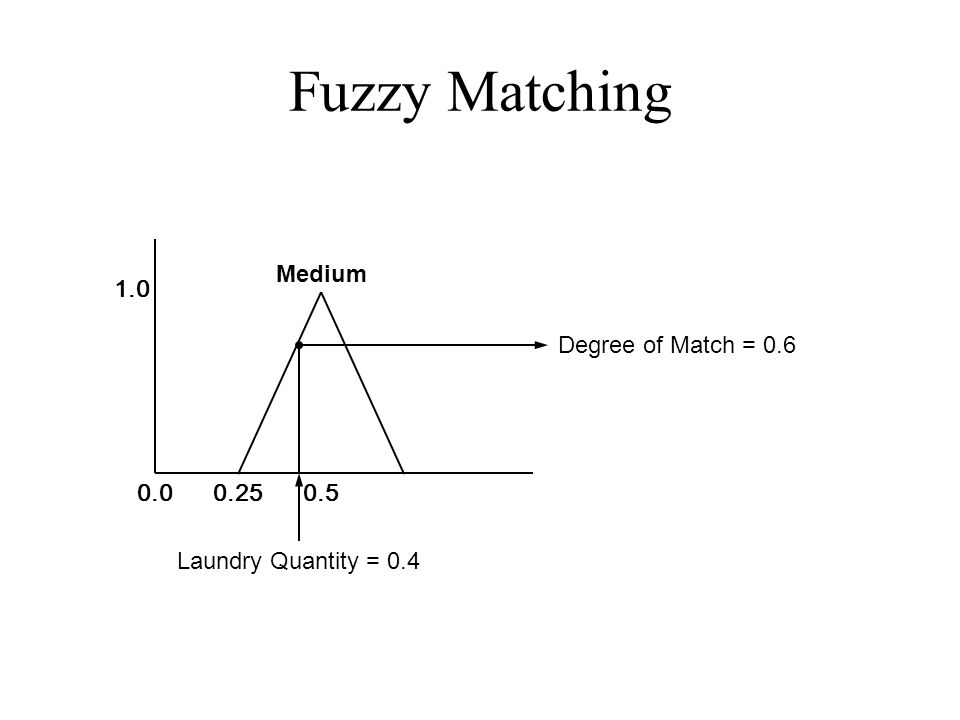 Fuzzy Matching 0.00.250.5 1.0 Laundry Quantity = 0.4 Degree of Match = 0.6 Medium
