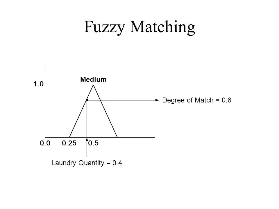 Fuzzy Matching 0.00.250.5 1.0 Laundry Quantity = 0.4 Degree of Match = 0.6 Medium