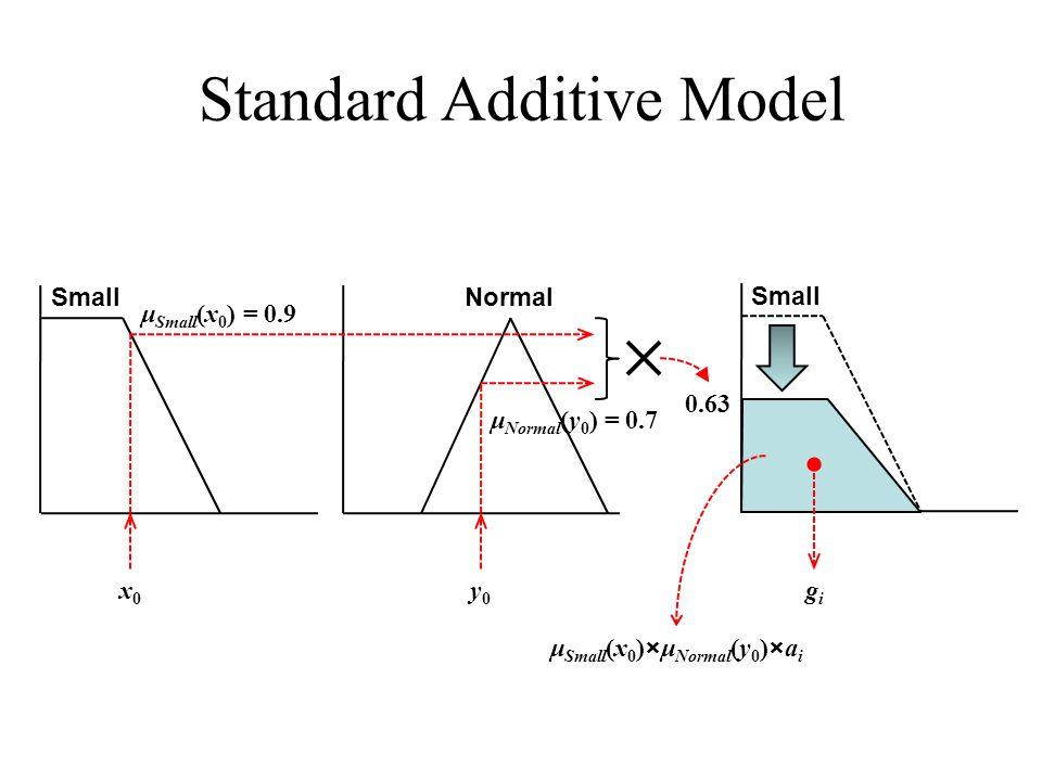 Standard Additive Model SmallNormal Small 0.63 x0x0 y0y0 gigi μ Small (x 0 )×μ Normal (y 0 )×a i μ Small (x 0 ) = 0.9 μ Normal (y 0 ) = 0.7
