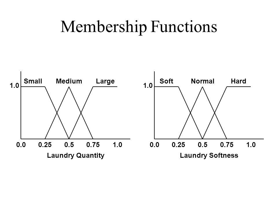 Membership Functions 0.00.250.50.751.0 SmallMediumLarge 0.00.250.50.751.0 SoftNormalHard Laundry QuantityLaundry Softness