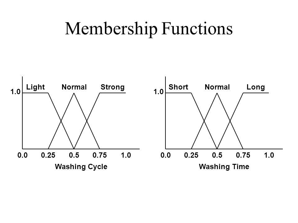 Membership Functions 0.00.250.50.751.0 LightNormalStrong 0.00.250.50.751.0 ShortNormalLong Washing CycleWashing Time