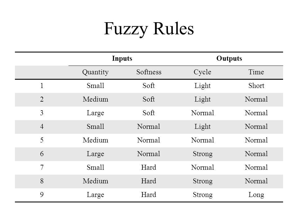 Fuzzy Rules InputsOutputs QuantitySoftnessCycleTime 1SmallSoftLightShort 2MediumSoftLightNormal 3LargeSoftNormal 4SmallNormalLightNormal 5MediumNormal 6LargeNormalStrongNormal 7SmallHardNormal 8MediumHardStrongNormal 9LargeHardStrongLong