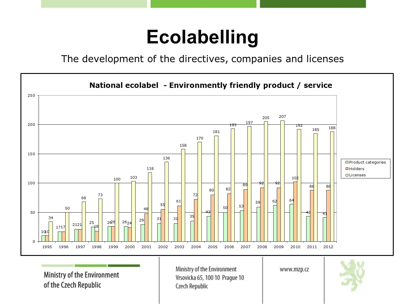 Ecolabelling The development of the directives, companies and licenses