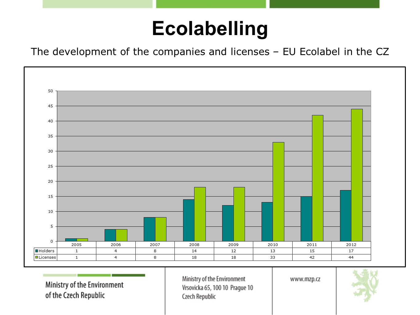 Ecolabelling The development of the companies and licenses – EU Ecolabel in the CZ