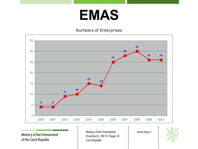 EMAS Numbers of Enterprises