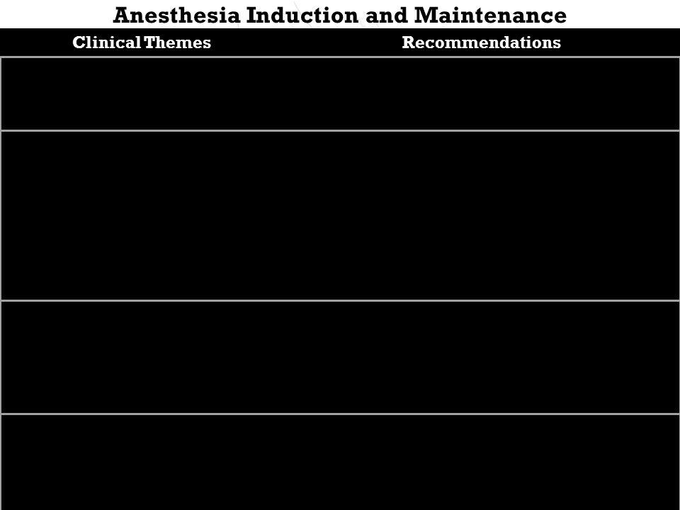 Anesthesia Induction and Maintenance Clinical ThemesRecommendations Aspiration Most common C.O.D.