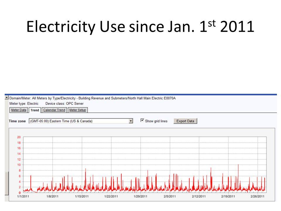Electricity Use since Jan. 1 st 2011