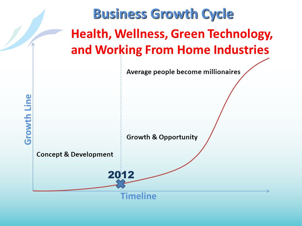 Concept & Development Average people become millionaires Growth & Opportunity Business Growth Cycle Timeline Growth Line 2012 Health, Wellness, Green Technology, and Working From Home Industries