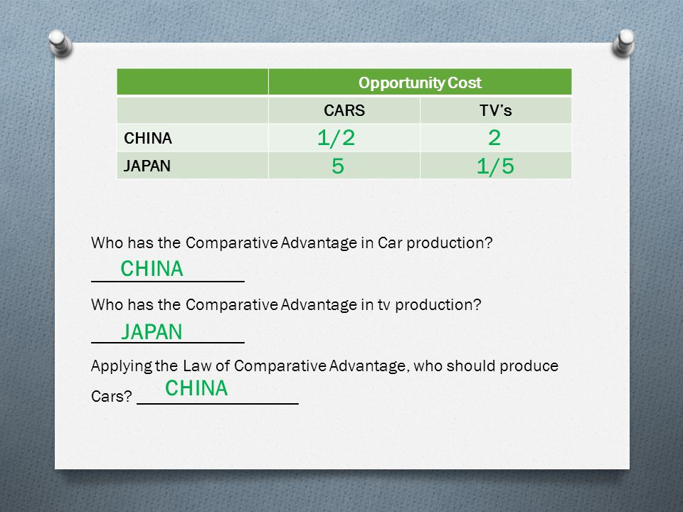Opportunity Cost CARSTV's CHINA JAPAN 1/2 5 2 1/5 Who has the Comparative Advantage in Car production.