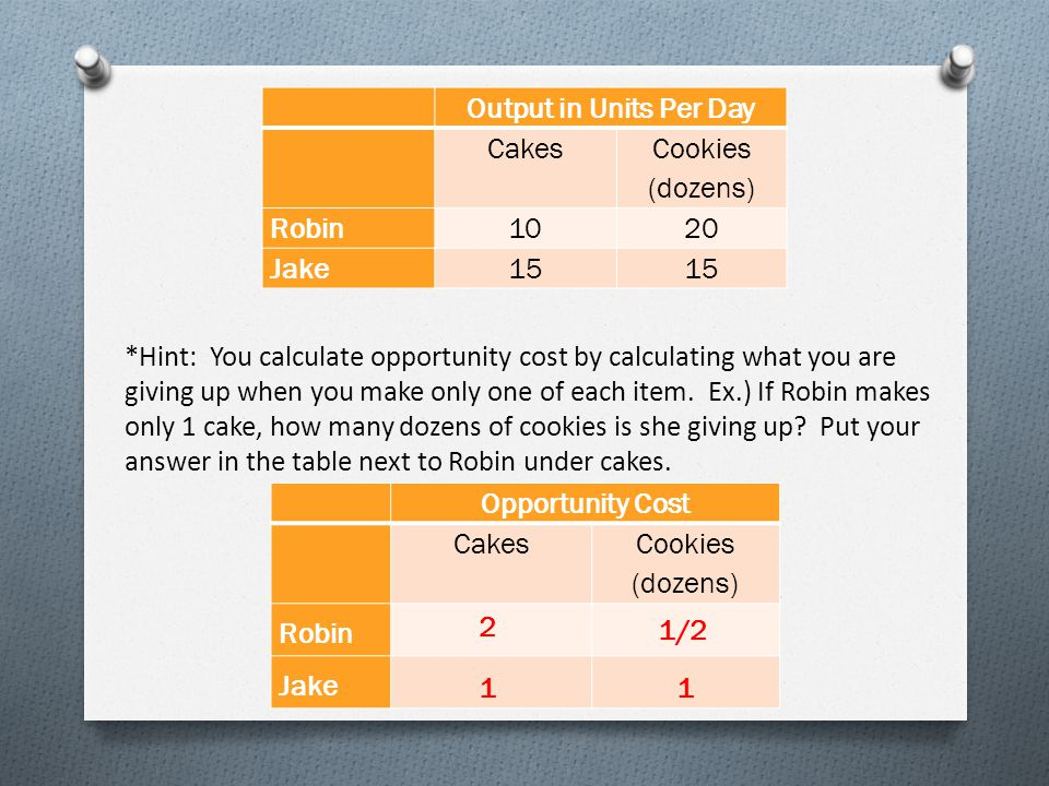 Output in Units Per Day Cakes Cookies (dozens) Robin1020 Jake15 Opportunity Cost Cakes Cookies (dozens) Robin Jake *Hint: You calculate opportunity cost by calculating what you are giving up when you make only one of each item.