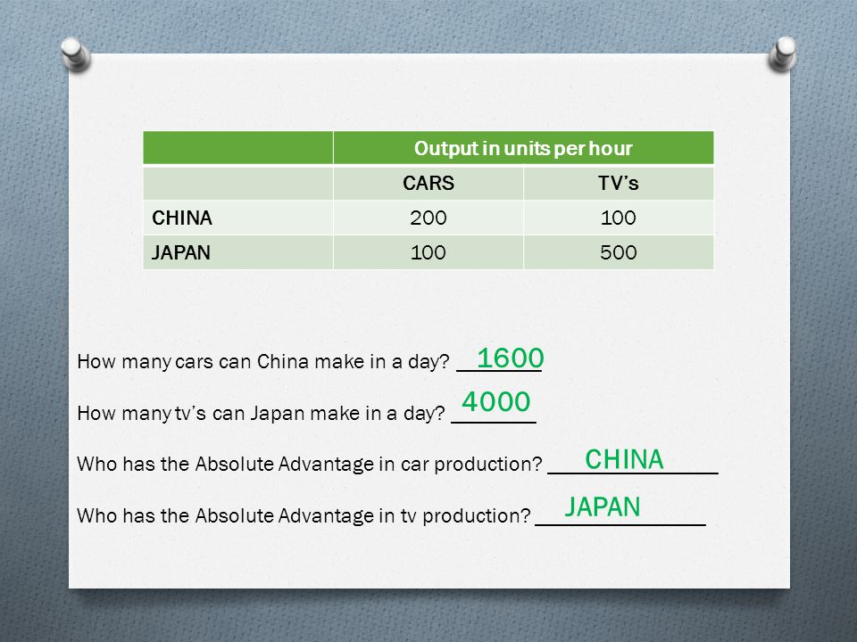 Output in units per hour CARSTV's CHINA200100 JAPAN100500 How many cars can China make in a day.