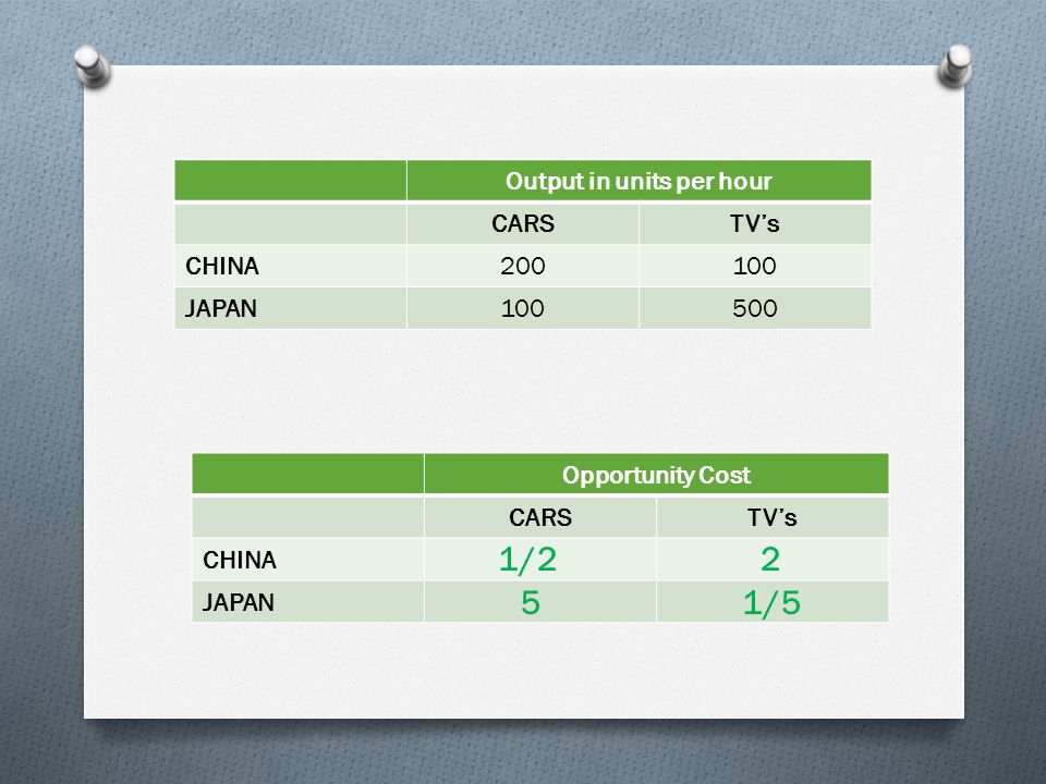 Output in units per hour CARSTV's CHINA200100 JAPAN100500 Opportunity Cost CARSTV's CHINA JAPAN 1/2 5 2 1/5