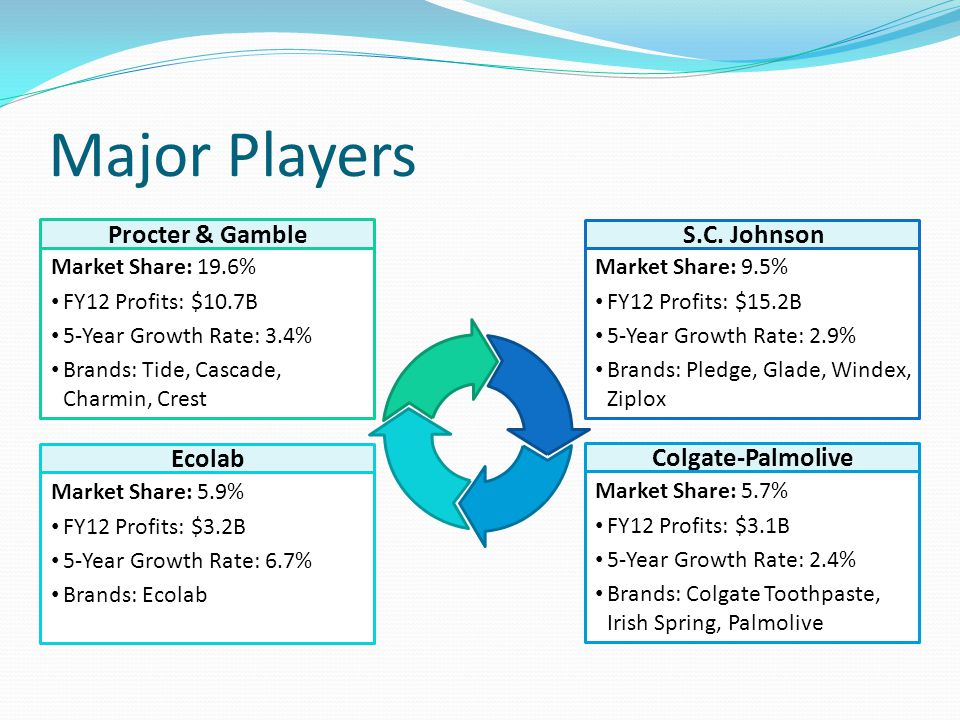 Major Players Ecolab Market Share: 5.9% FY12 Profits: $3.2B 5-Year Growth Rate: 6.7% Brands: Ecolab S.C. Johnson Market Share: 9.5% FY12 Profits: $15.