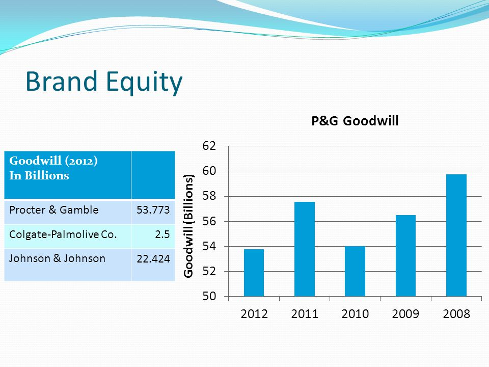 Brand Equity Goodwill (2012) In Billions Procter & Gamble53.773 Colgate-Palmolive Co. 2.5 Johnson & Johnson 22.424