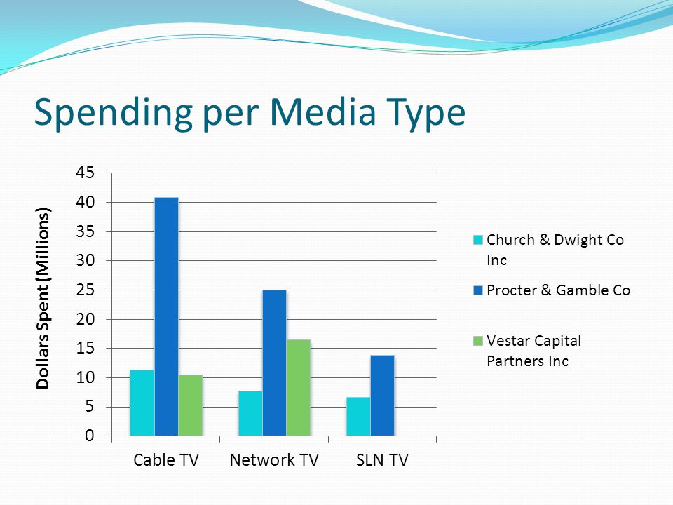Spending per Media Type