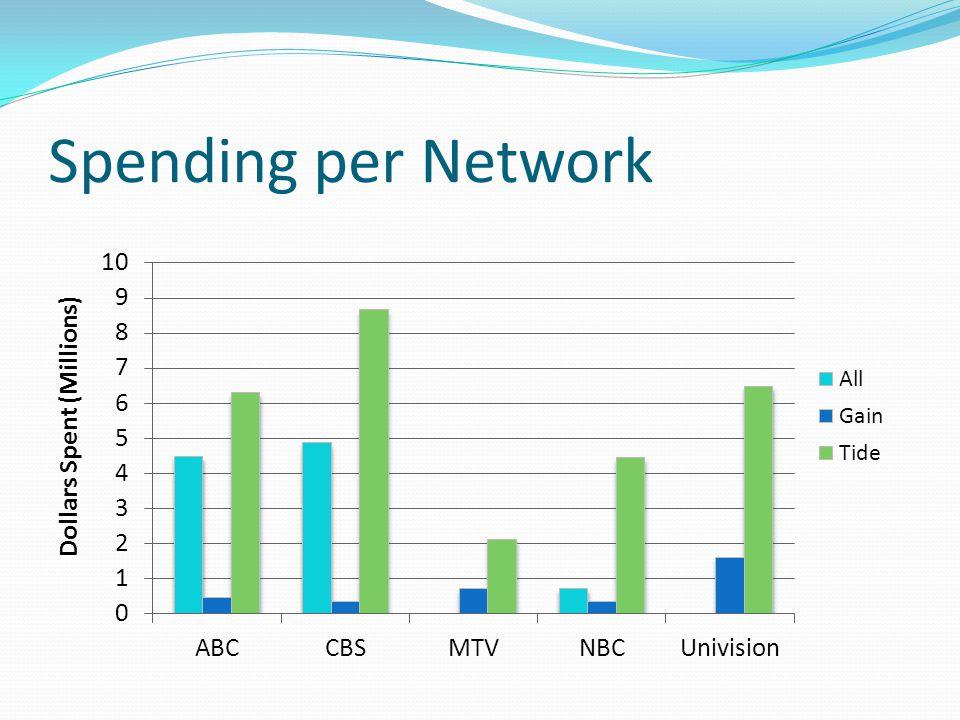 Spending per Network