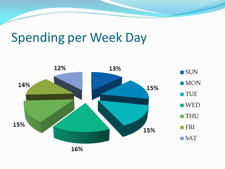 Spending per Week Day