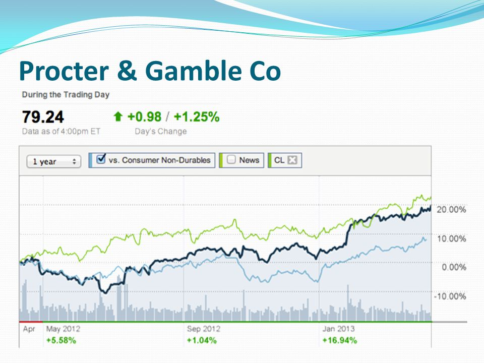 Procter & Gamble Co