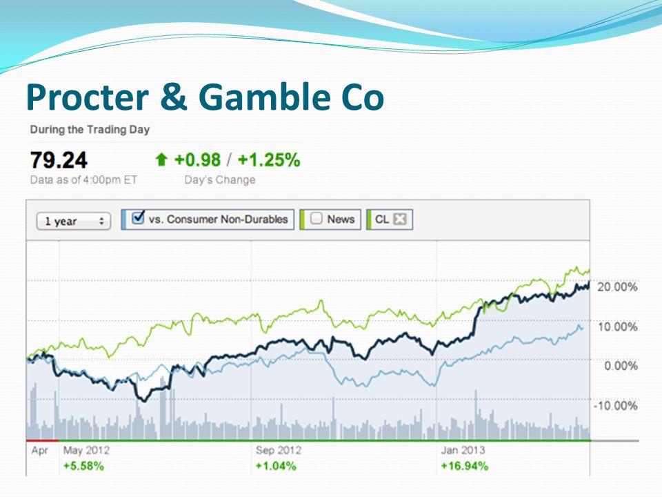 Procter & Gamble Co
