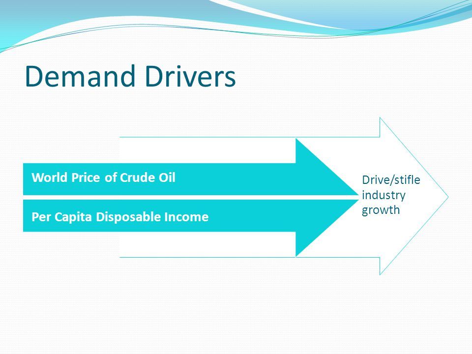Demand Drivers World Price of Crude Oil Per Capita Disposable Income Drive/stifle industry growth