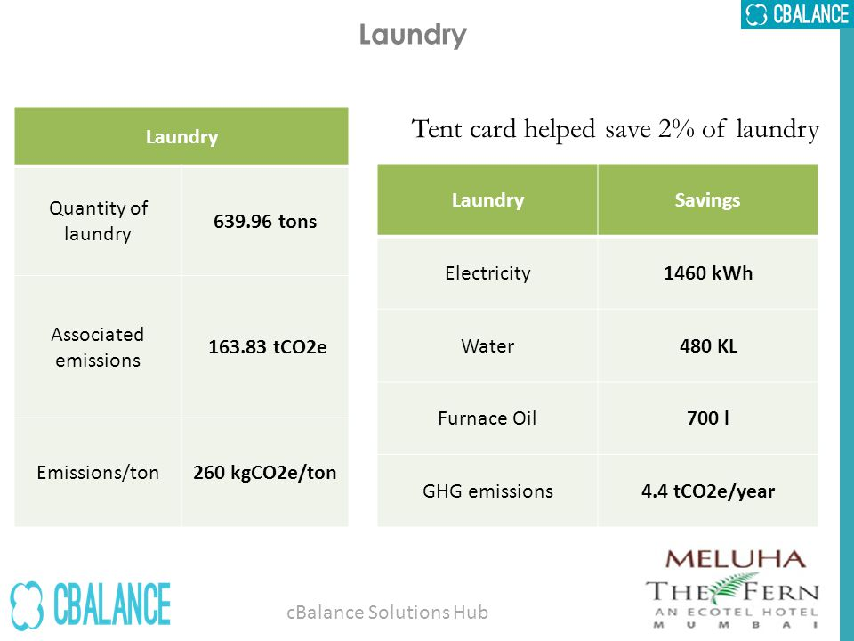 Laundry Tent card helped save 2% of laundry Laundry Quantity of laundry 639.96 tons Associated emissions 163.83 tCO2e Emissions/ton260 kgCO2e/ton LaundrySavings Electricity1460 kWh Water480 KL Furnace Oil700 l GHG emissions4.4 tCO2e/year cBalance Solutions Hub