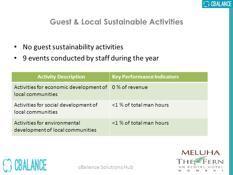 Guest & Local Sustainable Activities No guest sustainability activities 9 events conducted by staff during the year Activity DescriptionKey Performance Indicators Activities for economic development of local communities 0 % of revenue Activities for social development of local communities <1 % of total man hours Activities for environmental development of local communities <1 % of total man hours cBalance Solutions Hub