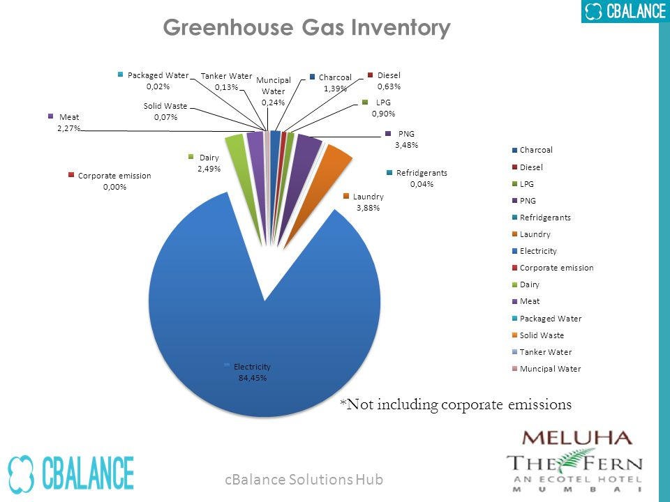 Greenhouse Gas Inventory *Not including corporate emissions cBalance Solutions Hub