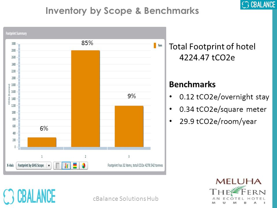 Inventory by Scope & Benchmarks 85% 6% 9% cBalance Solutions Hub Total Footprint of hotel 4224.47 tCO2e Benchmarks 0.12 tCO2e/overnight stay 0.34 tCO2e/square meter 29.9 tCO2e/room/year