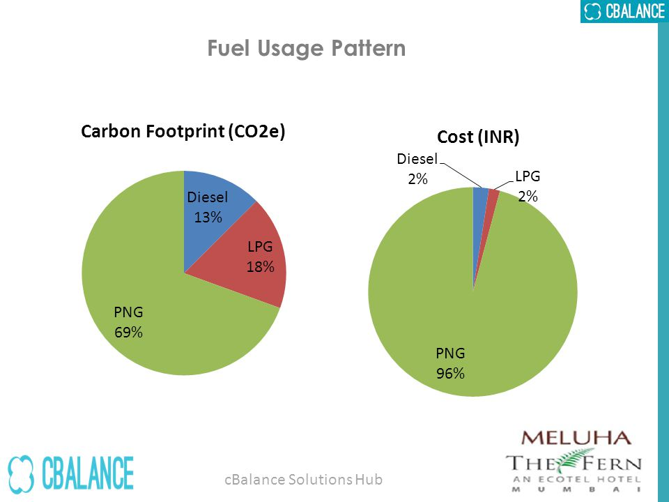 Water Inflow Pattern & Usage Quantity of water29069 KL Associated emissions 16.1 tCO2e cBalance Solutions Hub