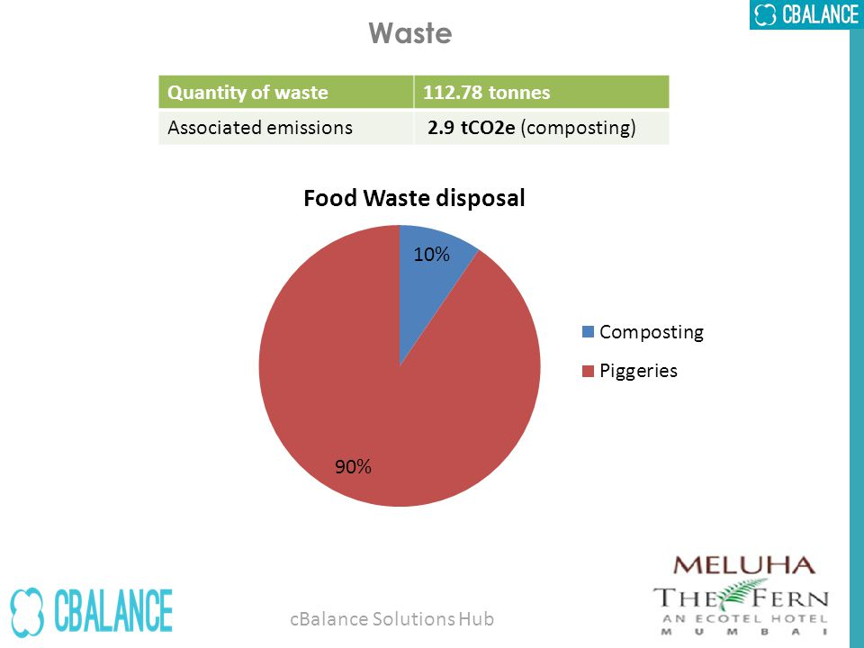 Waste Quantity of waste112.78 tonnes Associated emissions 2.9 tCO2e (composting) cBalance Solutions Hub