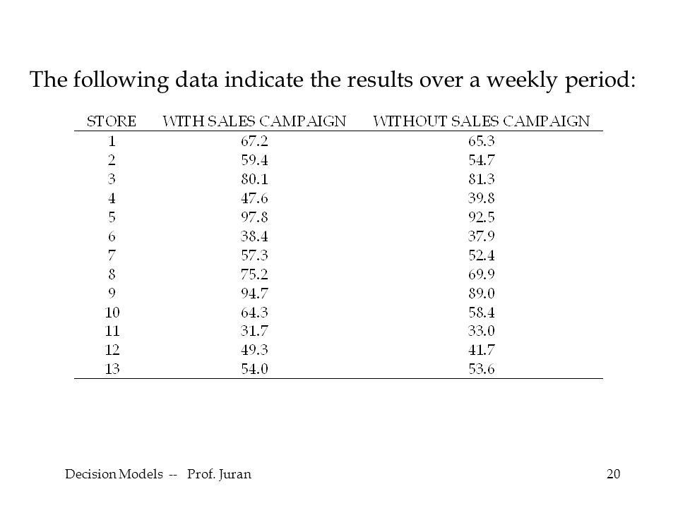 Decision Models -- Prof. Juran20 The following data indicate the results over a weekly period: