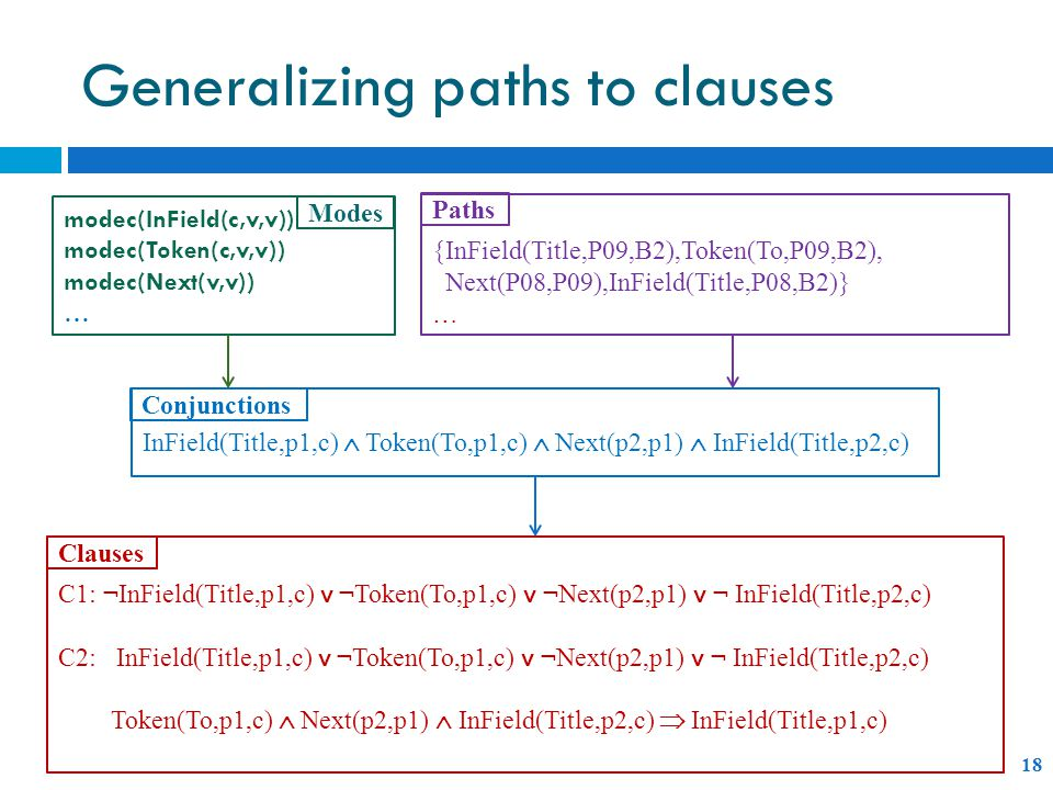 Generalizing paths to clauses modec(InField(c,v,v)) modec(Token(c,v,v)) modec(Next(v,v)) … Modes {InField(Title,P09,B2),Token(To,P09,B2), Next(P08,P09),InField(Title,P08,B2)} … InField(Title,p1,c)  Token(To,p1,c)  Next(p2,p1)  InField(Title,p2,c) Paths Conjunctions C1: ¬InField(Title,p1,c) ˅ ¬Token(To,p1,c) ˅ ¬Next(p2,p1) ˅ ¬ InField(Title,p2,c) C2: InField(Title,p1,c) ˅ ¬Token(To,p1,c) ˅ ¬Next(p2,p1) ˅ ¬ InField(Title,p2,c) Token(To,p1,c)  Next(p2,p1)  InField(Title,p2,c)  InField(Title,p1,c) Clauses 18